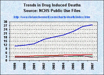 drug induced suicide San francisco—physician-assisted suicide is illegal in all but five  are  more likely to be asked for life-ending medication, or euthanasia,.