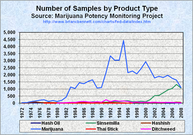 Truth the anti drugwar thc content in seized cannabis samples 1972