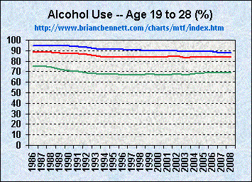 Alcohol drinking among college students: college responsibility for personal troubles